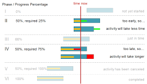 From Awful To Awesome Progress Visualization In Gantt Charts