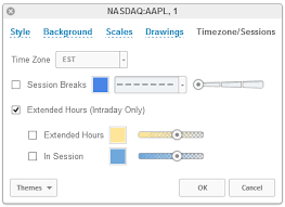 After Hours Trading Charts Extended Trading Hours Tradingview Wiki
