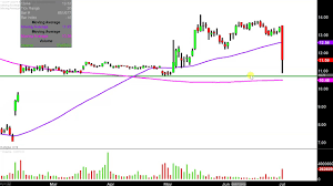 Coty Inc Coty Stock Chart Technical Analysis For 07 01 2019