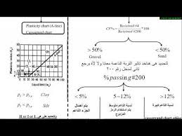 Soil Classification Chart Uscs Videos Matching Unified Soil Classification System U S C S