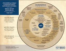 Learn What Bible Study Resources Are Keyed To The Niv Bible
