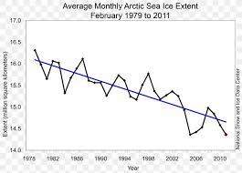 Global Sea Ice Chart Polar Bear Polar Regions Of Earth Global Warming Climate