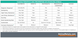 24 Systematic Steel Material Grade Chart