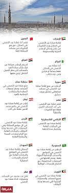 صلاة عيد الأضحى في ظل كورونا.. ما هي إجراءات الدول العربية؟ - CNN Arabic