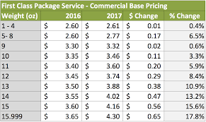 19 Logical Usps Rates First Class