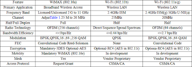 Wimax Frequency Band Chart Broadband Wireless Access Deployment Approach To Rural