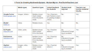 Free Technology For Teachers 5 Tools For Creating