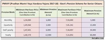 Pmvvy Pm Vaya Vandana Yojana Govt New Pension Scheme