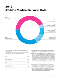Planned Parenthood Services Chart A Planned Parenthood Services Pie Chart From R