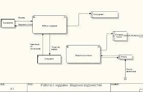 Курсовая работа Разработка программы автоматизированного рабочего  2 2 Проектирование системы автоматизации деятельности таксопарка В программе Автоматизированное рабочее место