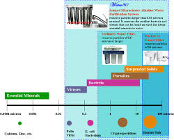 portable water filter diagram. Compare Water Filter Portable Diagram R