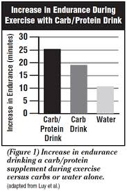 researchers from the university of texas in austin found this formula taken during a workout with electrolytes improved endurance 57 pared to water and