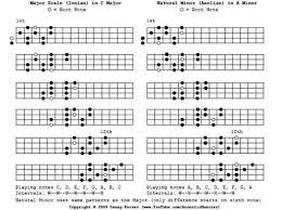 Ukulele Scales Chart Edit Added The Scales To A Pdf File