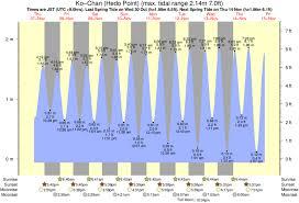 Rocky Point Tide Times Tide Charts