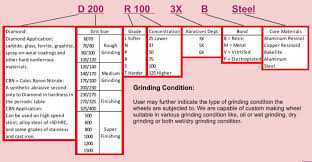 Grinders Size Chart Basic Diamond Cbn Wheel Marking