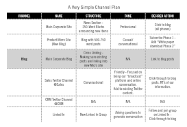 Situational Analysis Questions Content Marketing Channel Plan Strategy In 7 Steps