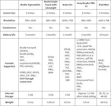Tablet Ereader Comparison Chart Best E Book Readers Comparison Kindle Nook Kobo Sony Reader Ipad