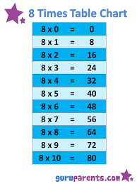 1-10 Times Tables Charts   guruparents