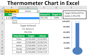 Creating A Thermometer Goal Chart In Excel Thermometer Chart In Excel Create Thermometer Chart With