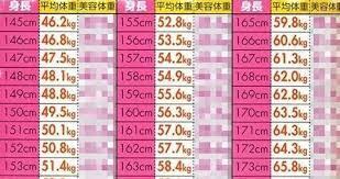 身長 体重 平均