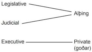 Viking Hierarchy Chart Viking Politics Rough Diplomacy