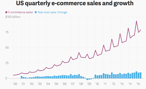 E Commerce Chart Top E Commerce Trends To Inform Your 2017 Marketing Strategy