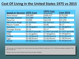 Comparing The Cost Of Living Between 1975 And 2017