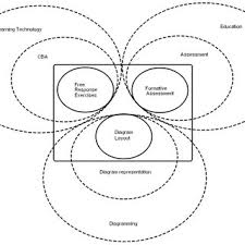 Formative Vs Summative Assessment Venn Diagram Pdf Formative Computer Based Assessment In Diagram Based Domains