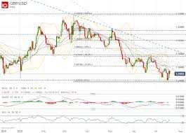 Pound Vs Dollar Chart Gbp Usd Eur Gbp Price Chart Outlook Flagging At Confluence