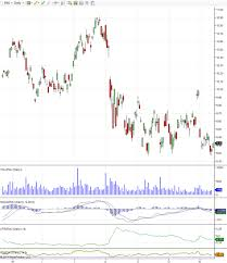Ewj Chart Investing In An Etf Using Technical Analysis Ewj