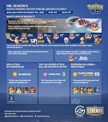 Pokémo GO Battle League Season 5 Details Below : pokemongo