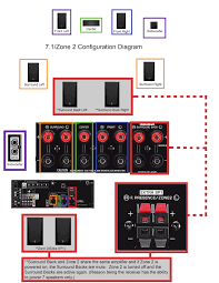 rx v681 zone 2 7 1 connections diagram rx v681 rx v av faq yamaha com us en article audio visual av receivers amps rx rx v681 u 11033 9249 current page id 1 sort type