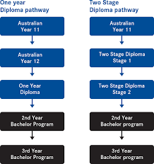eynesbury diploma programs eynesbury offer two different types of diploma programs