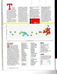 2013 Hot List Balls Spin Rate Chart Golfwrx