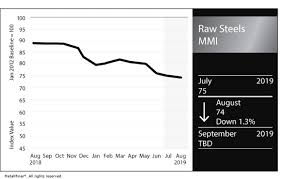 Raw Steels Mmi Mixed Price Movements Lead To One Point