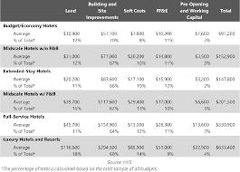Density Chart Hotel Hvs U S Hotel Development Cost Survey 2015 16