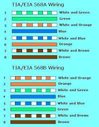 cat wiring diagram standard images b cat cable wiring diagram google pinouts pinout 5 color pin urutan