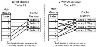 CPU cache - Wikipedia