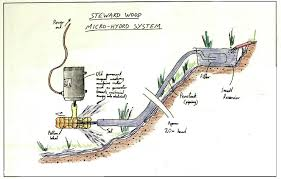 hydroelectric generator diagram. Building Your Own Renewable Energy Systems From Recycled Materials | Permaculture Magazine Hydroelectric Generator Diagram C