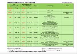 Green Dna Chart Ancestry Dna Cm Chart Www Bedowntowndaytona Com
