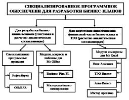 Реферат Анализ прикладного программного обеспечения  Классификация специализированного программного обеспечения для бпзнес планирования
