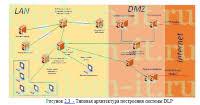 diplom it ru Прикладная информатика темы дипломных работ Проектирование структурированных кабельных систем строительной компании диплом по СКС