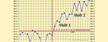 Ovulation Dip Bbt Chart Implantation Dip An Early Sign Of Pregnancy Conceiveeasy Com