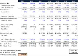 Dcf Valuation Example Is Molycorp Really Worth 4 7b Molycorp Inc Otcmkts