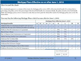 2019 Medigap Chart Medigap Medicare Supplement Insurance Ppt Download