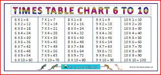 Six Times Tables Chart Mattawa