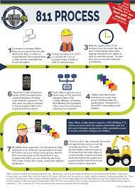 Apwa Uniform Color Code Chart Excavator Instructions Sunshine 811