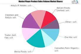 Frozen French Fries Market To Show Strong Growth Leading