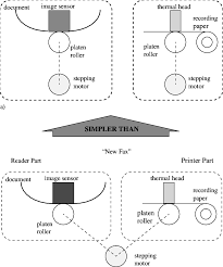 Simplification Of A Personal Fax Machine Adapted From Petroski