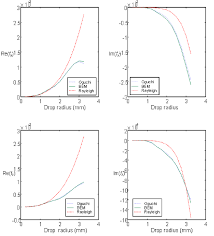 Real and imaginary parts of the amplitude scattering functions vs....